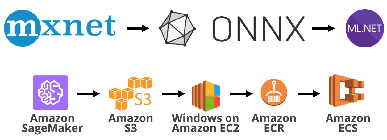 MXNet to ONNX to ML NET with SageMaker, ECS and ECR Data Science